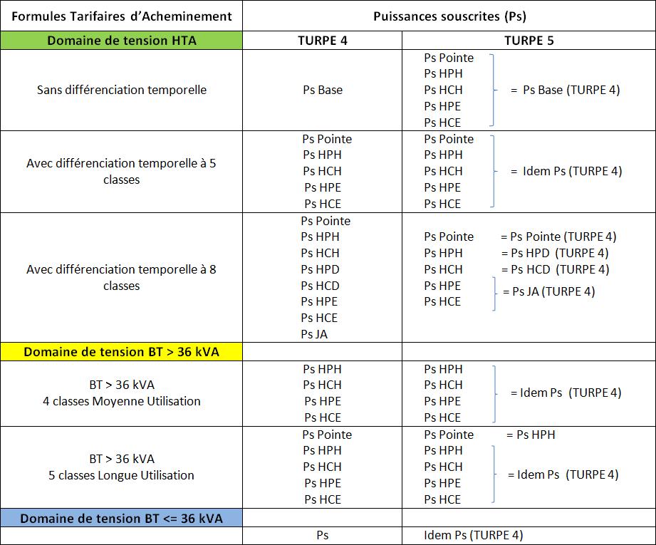 Correspondance entre le TURPE 4 et le TURPE 5 à iso-puissance