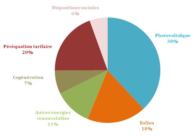 76-milliards-deuros-de-charges-a-couvrir-en-2016